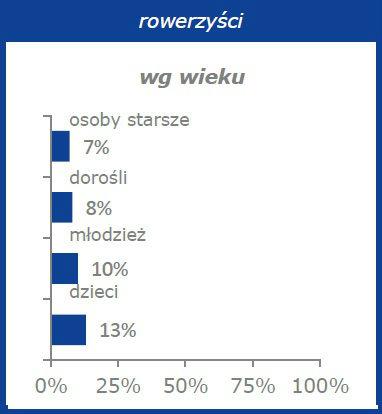 kaski_wykres2