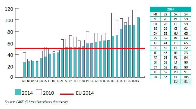 wykres3_liczba_ofiar_na_milion_mieszkancow_KE2014