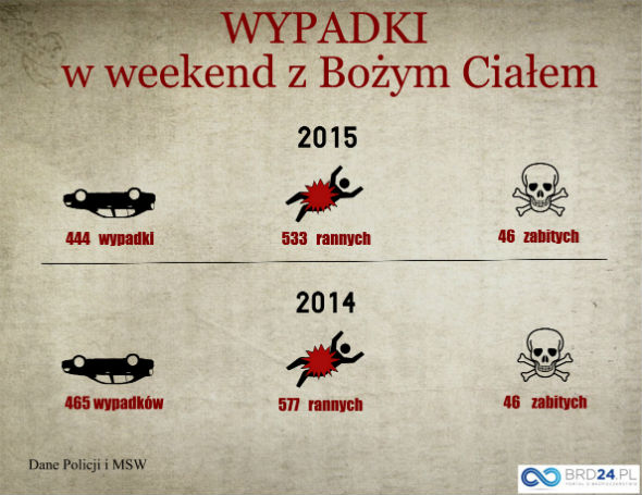 Długi weekend Boże Ciało 2015 - wypadki. Infotrafika brd24.pl
