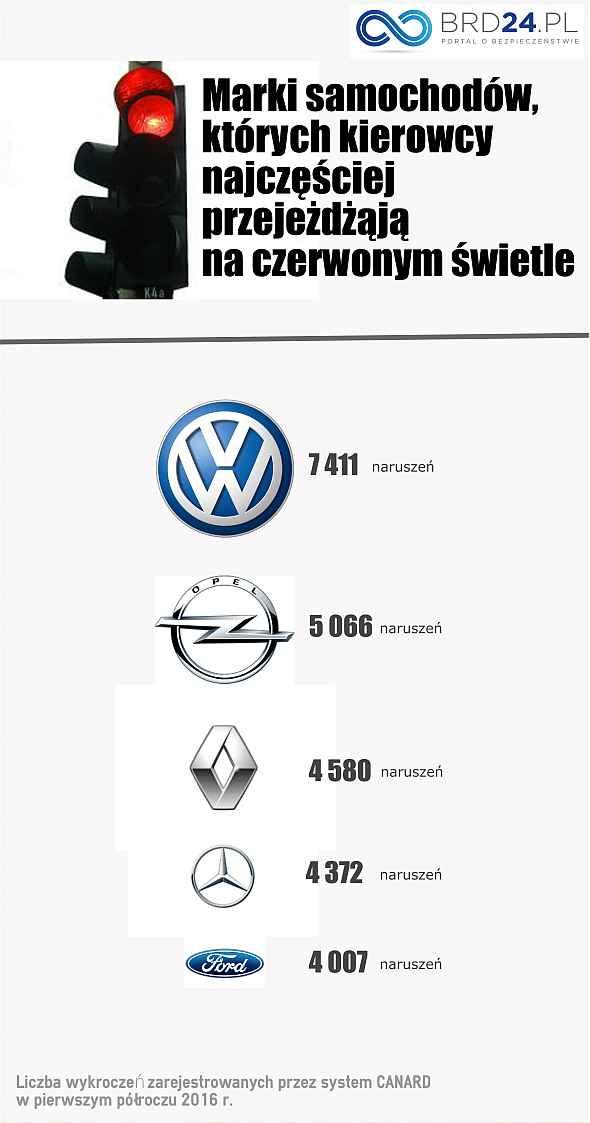Marki samochodów, które najczęściej przejeżdżąją na czerwonym świetle w Polsce. Źródło: brd24.pl