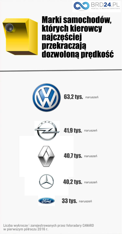 Top 5 marek samochodów najczęściej przekraczających dozwoloną prędkość w Polsce. Źródło: brd24.pl