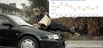 Wypadki na przejściach dla pieszych. Od lat nic się nie poprawia