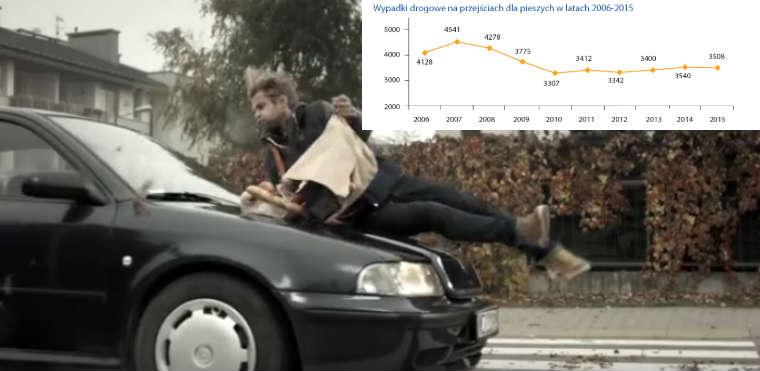 Wypadek z pieszym. Źródło: KRBRD/KGP