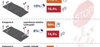 NIK: niebezpieczne polskie przejazdy kolejowe. A będzie jeszcze gorzej