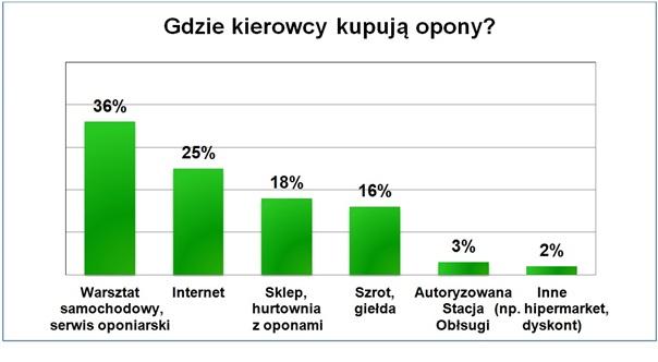 Gdzie kierowcy w Polsce kupują opony do pojazdów. Źródło: Moto Data