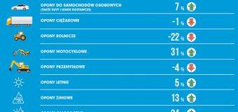 Duży wzrost sprzedaży opon w Polsce, a motocyklowych – gigantyczny