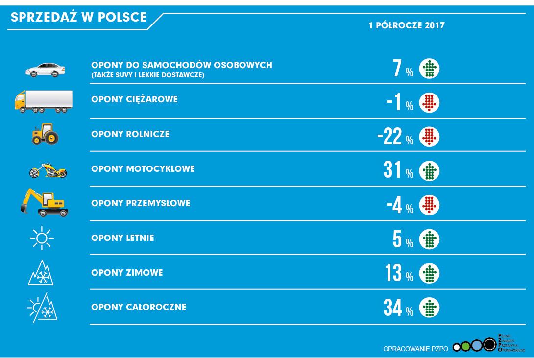 Sprzedaż opon w Polsce w pierwszym półroczu 2017 r. Źródło: PZPO