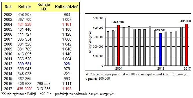 Kolizje w Polsce/brd24.pl