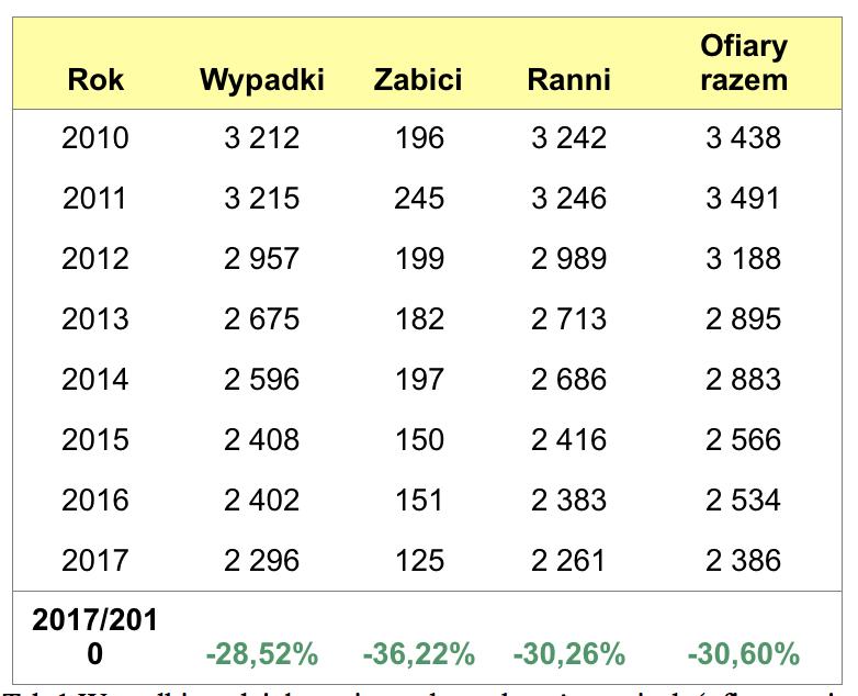 migdalek_tabela1