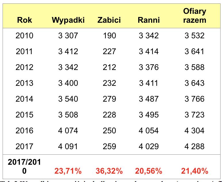 migdalek_tabela2