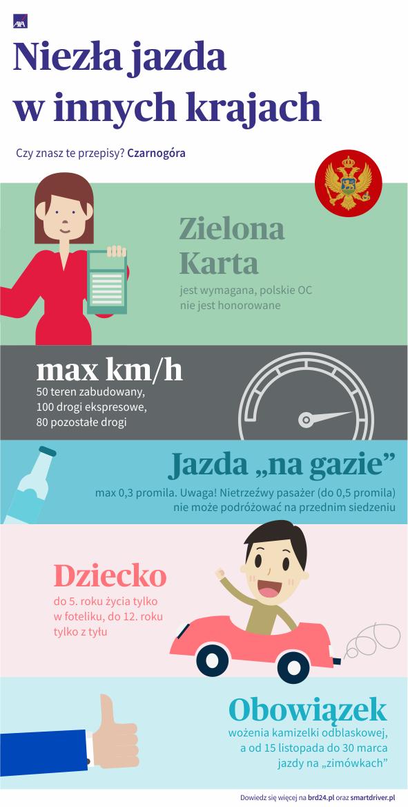 Infografika - przepisy drogowe w Czarnogórze