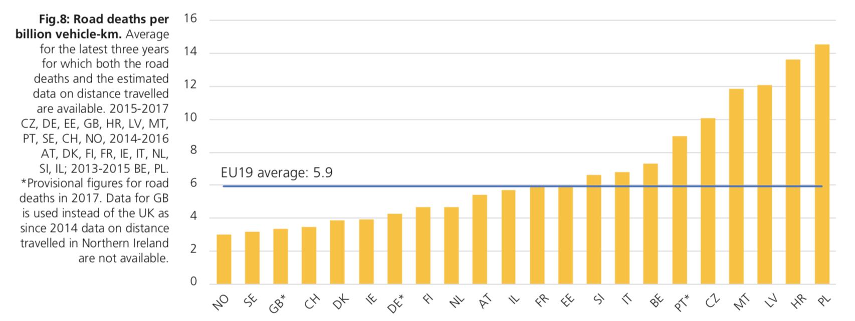 Liczba ofiar wypadków na miliard kilometrów przejechanych przez samochody w latach 2015-2017 Źródło: Raport ETSC