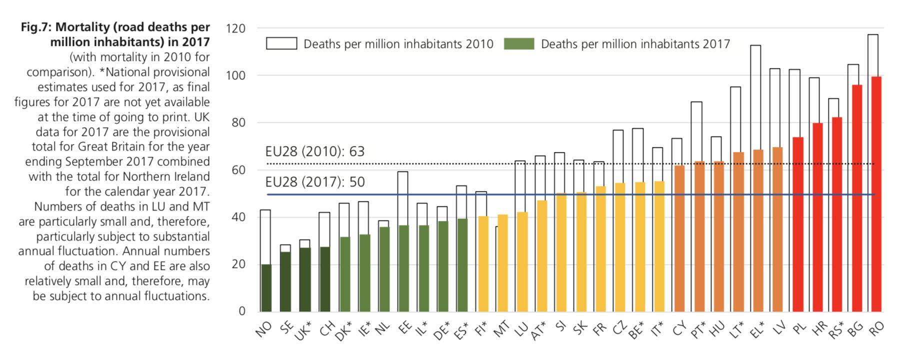 Liczba ofiar wypadków na milion mieszkańców w 2017 r. Źródło: Raport ETSC