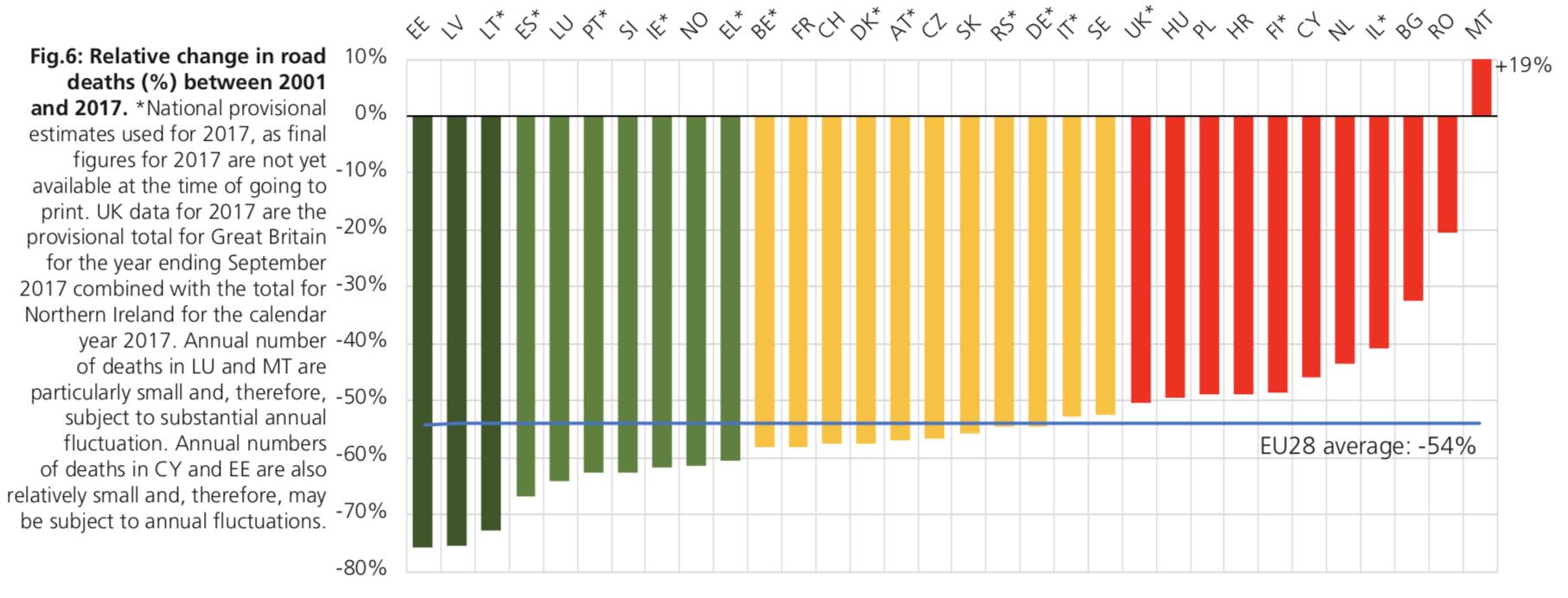 Zmiana procentowa w liczbie ofiar wypadków drogowych w Europie w latach 2001 - 2017. Źródło: Raport ETSC