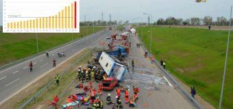 Wstrząsające dane UE: polskie drogi najbardziej śmiercionośne w Europie