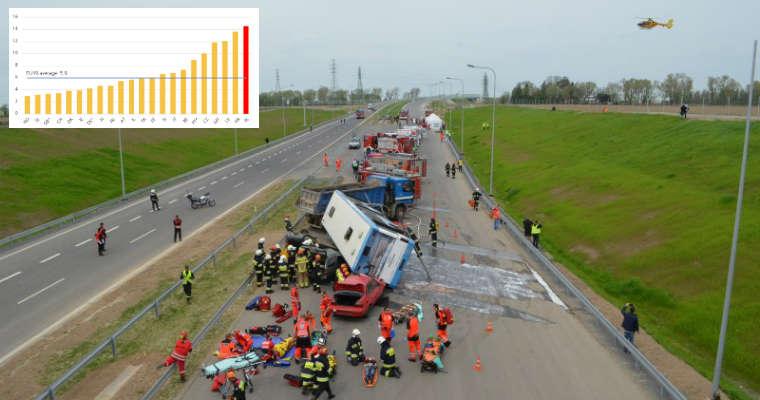 Ćwiczenia ratunkowe na drodze S3. Fot. GDDKiA