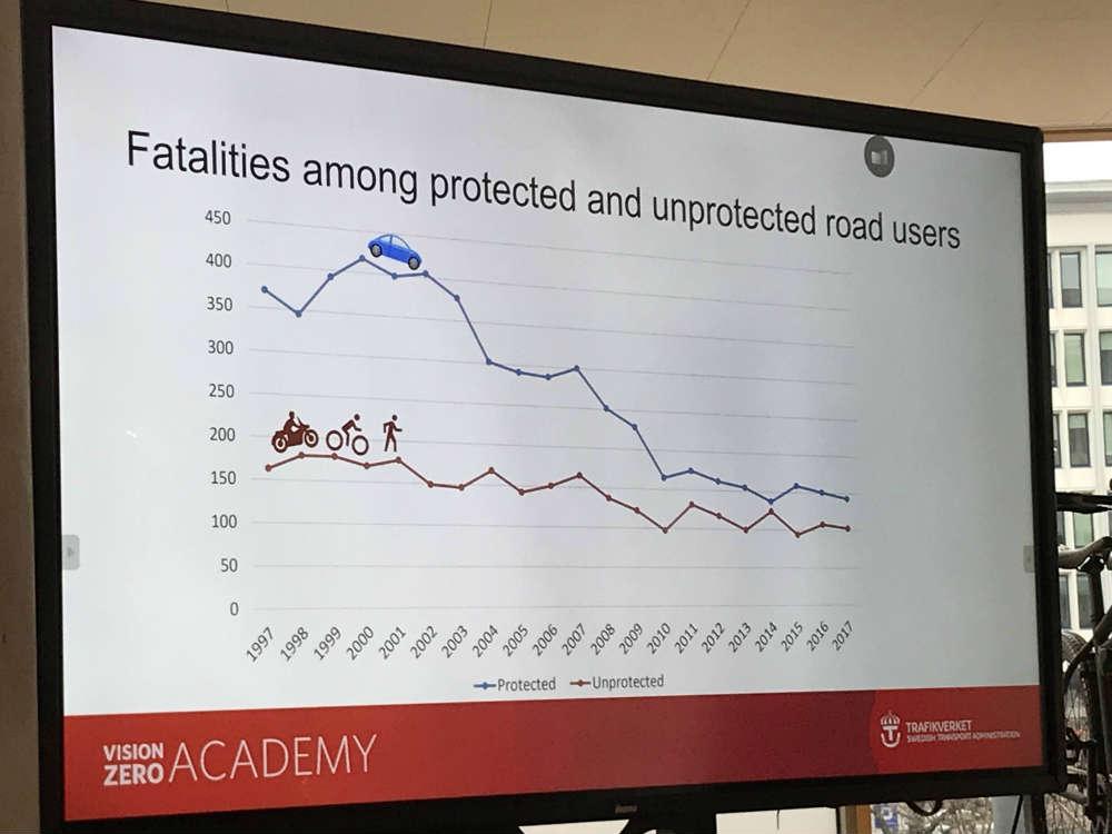 Redukcja ofiar wypadków w Szwecji. Fot. brd24.pl