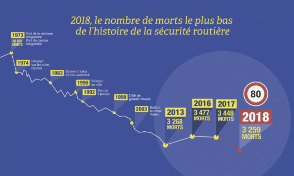 Francja - spadek ofiar wypadków drogowych w 2018 r. okazał się największy w historii. Źródło: Sécurité Routière