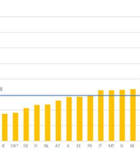 Liczba ofiar śmiertelnych na milion kilometrów przejechanych przez samochody. Źródło: ETSC