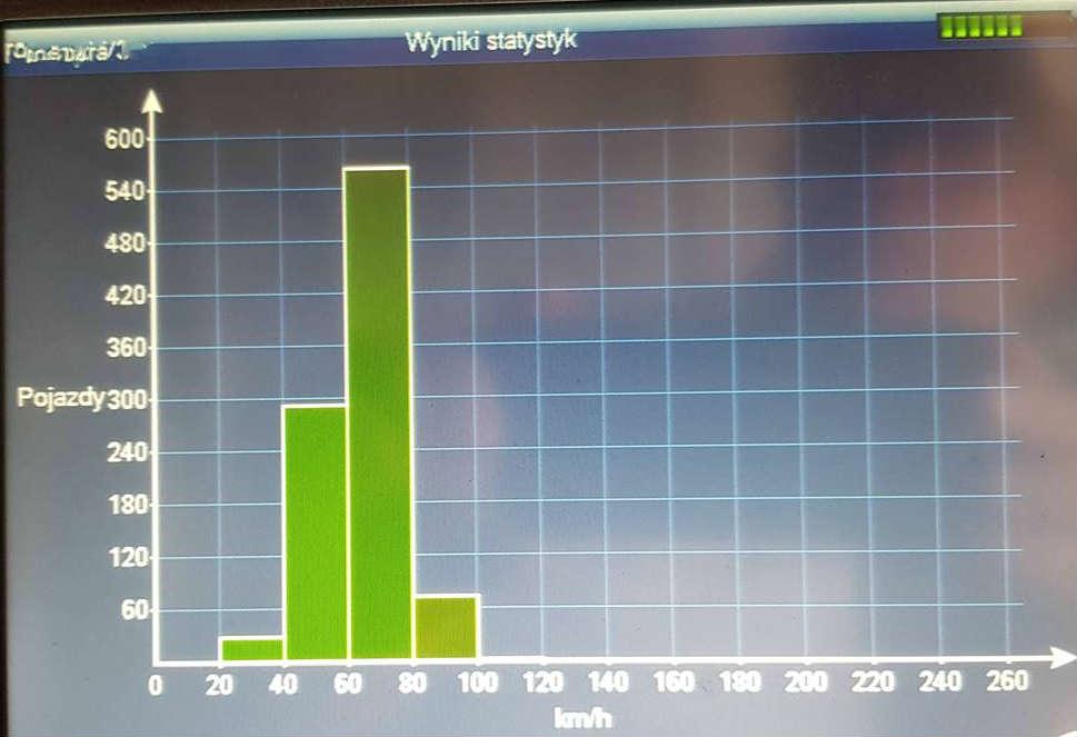 Wyniki pomiarów prędkości przed przejściem dla pieszych