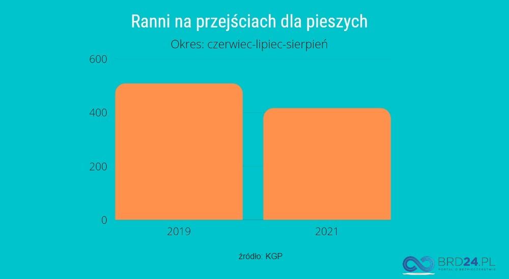 Liczba rannych pieszych w wypadkach na przejściach dla pieszych w 2019 i 2021 r. Infografika brd24.pl