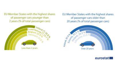 Wiek samochodów osobowych w krajach UE Źródło: Eurostat