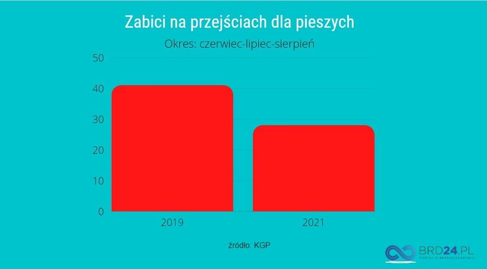 Liczba zabitych pieszych na przejściach dla pieszych w 2019 i 2021 r. Infografika brd24.pl