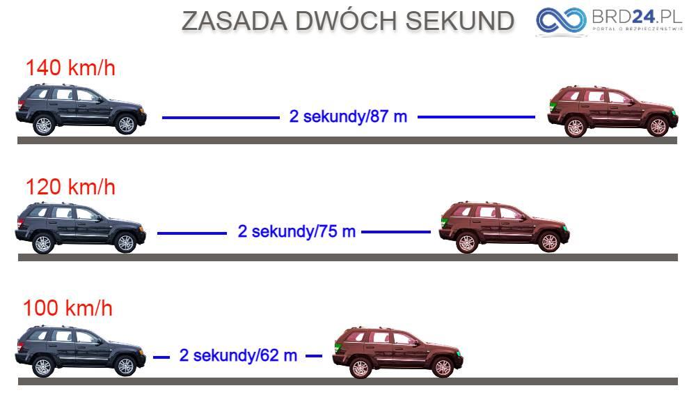 Wizualizacja zasady dwóch sekund Źródło: brd24.pl